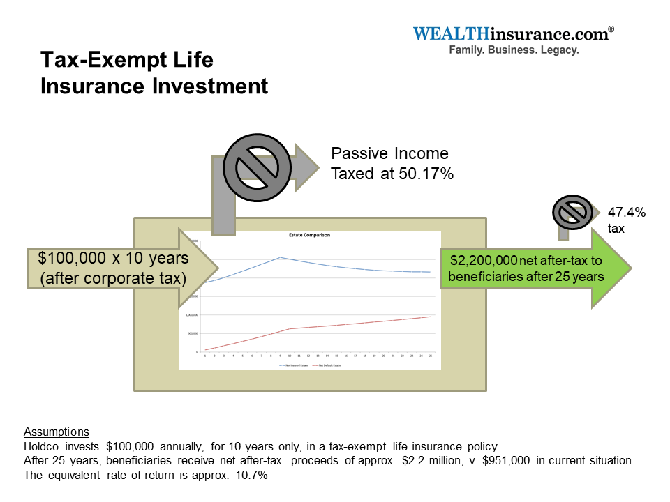 Tax-Exempt Life Insurance Investment